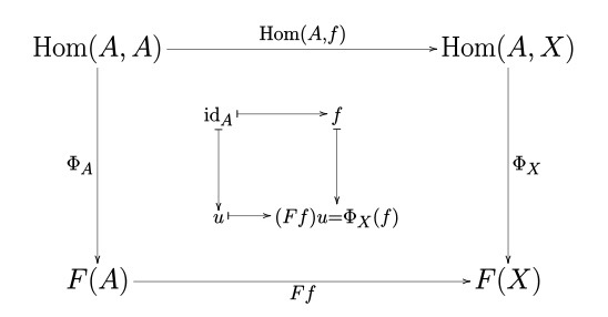 Yoneda_lemma_commutative_diagram